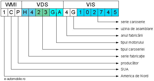 Exemplu de serie VIN pentru automobile