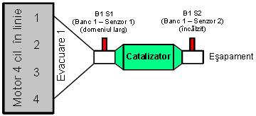 Arhitectură motor cu 4 cilindrii - 1 catalizator