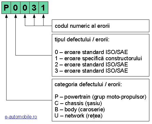 Totul despre codurile de eroare OBD-2