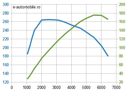 Motor Saab 2.0T benzină - cuplu şi putere