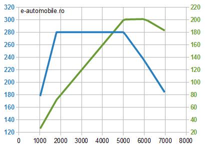 Motor Audi 2.0 TFSI benzină - cuplu şi putere