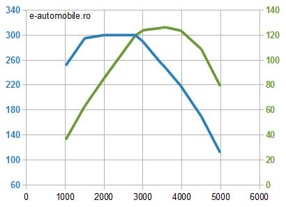 Motor Toyota 2.0 D-4D diesel - cuplu şi putere