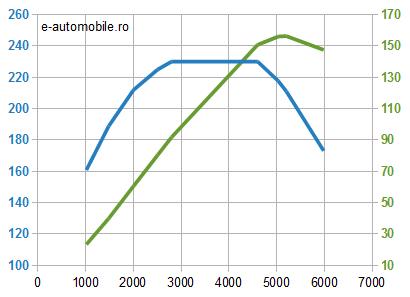 Motor Mercedes 1.8 Kompressor benzină - cuplu şi putere