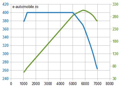Motor Mercedes 3.0i benzină - cuplu şi putere