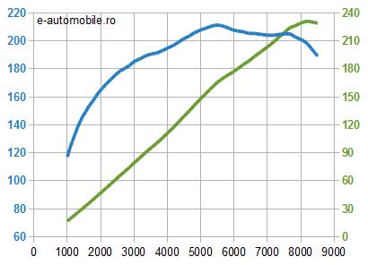 Motor Mazda benzină - cuplu şi putere
