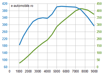Motor Porsche benzină - cuplu şi putere