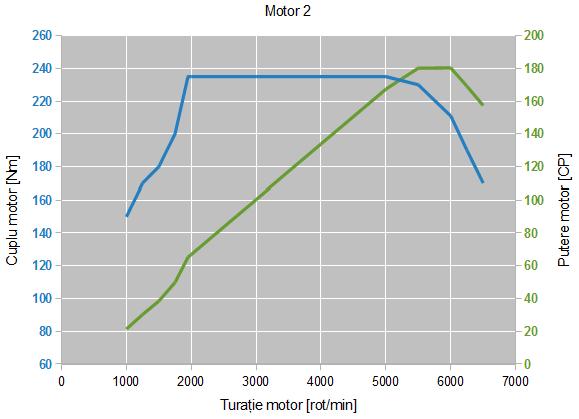 """Caracteristica de cuplu și putere pentru """"Motorul 2"""""""