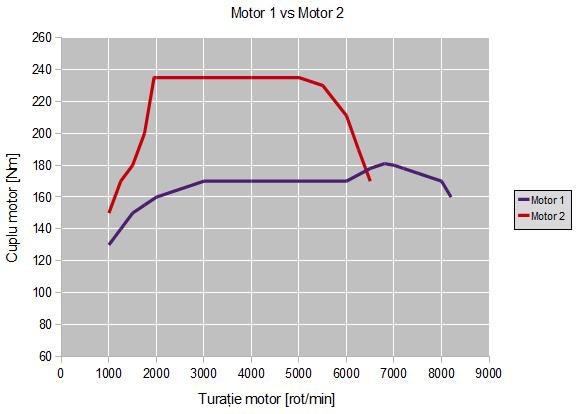 Caracteristica de cuplu pentru cele două motoare