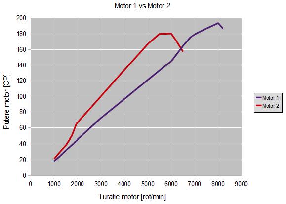 Caracteristica de putere pentru cele două motoare