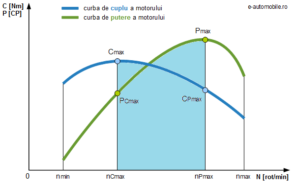Curbele de cuplu și putere ale unui motor termic la sarcină totală (pedala de accelerație apăsată 100%)
