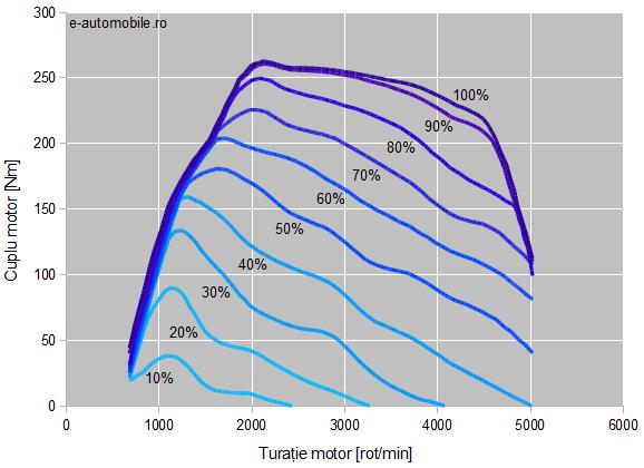 Cuplu motor diesel la sarcini parțiale