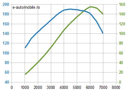 Motor Honda 2.0 benzină - cuplu şi putere
