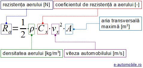 7_forta_rezistenta_aer.png