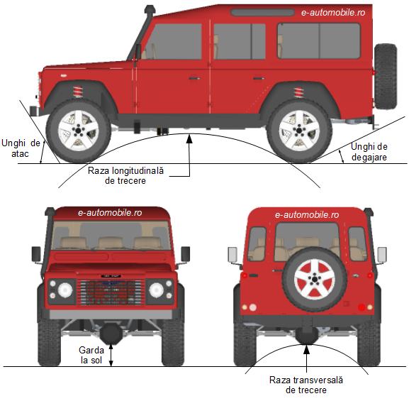 Principalele dimensiuni ale unui automobil de teren (off-road)