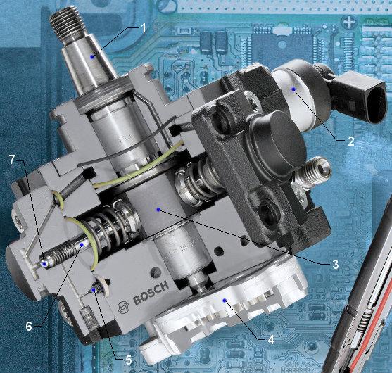 Pompă de injecţie diesel de înaltă presiune Bosch