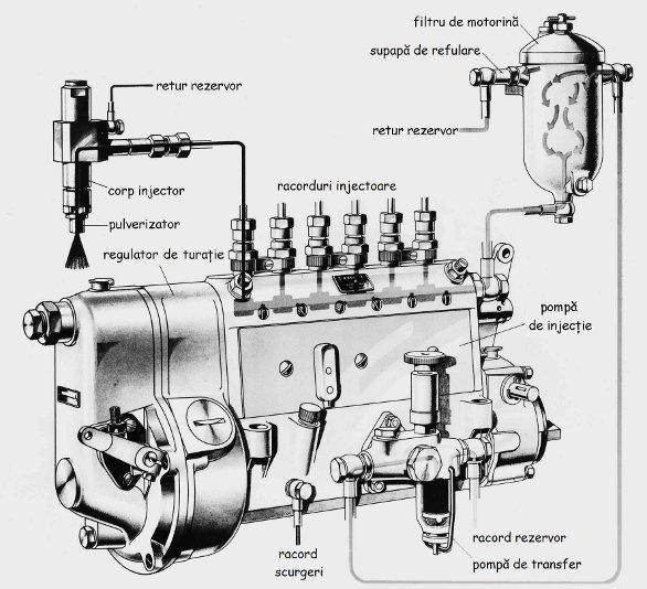 Sistem de injecţie diesel cu pompă cu elemente în linie