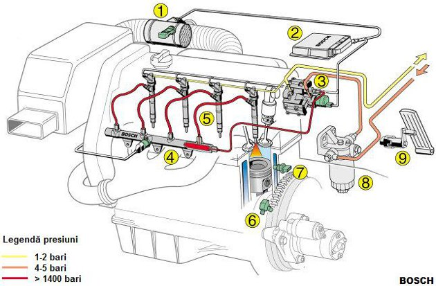 istem de injecţie diesel cu rampă comună Bosch