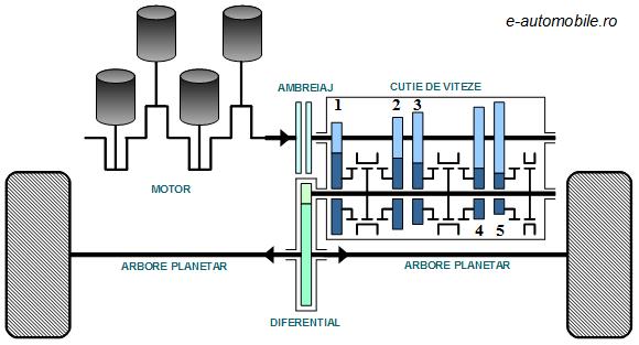 Schema cinematică a unei cutii de viteze 5+1 (automobil motor montat transversal pe puntea faţă şi tracţiune faţă)